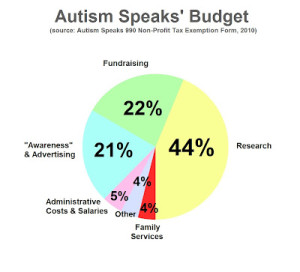 A pie chart deliniating how much money the organization Autism Speaks puts where, the largest amount being in Research